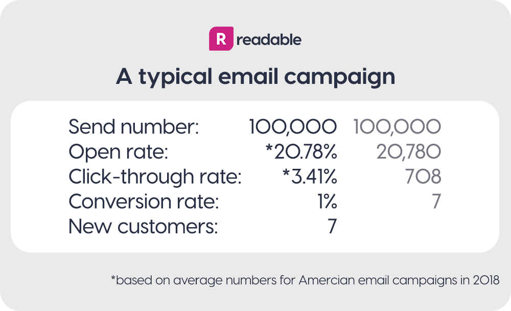 Email campaign stats, 2018