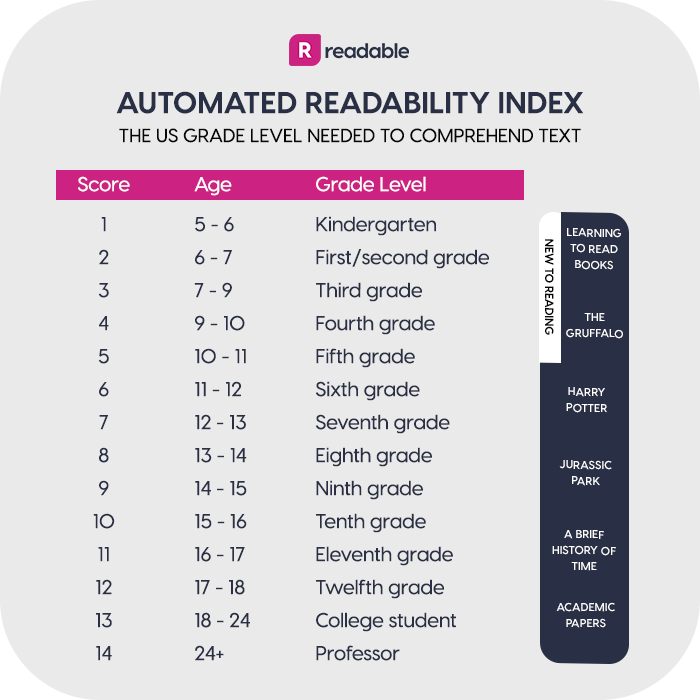 Automated Readability Index