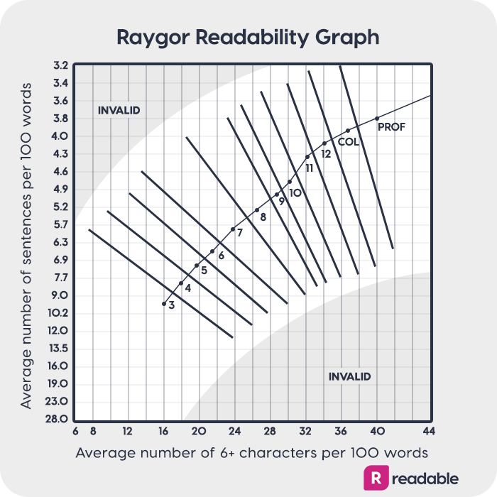 Raygor readability graph | free readability test