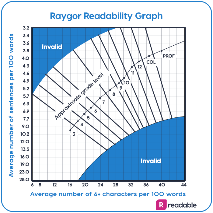 Raygor readability graph | Readable, free readability test