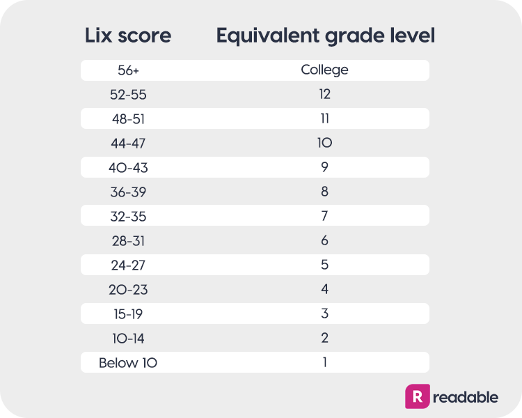 Lix score chart | Readable, free readability test