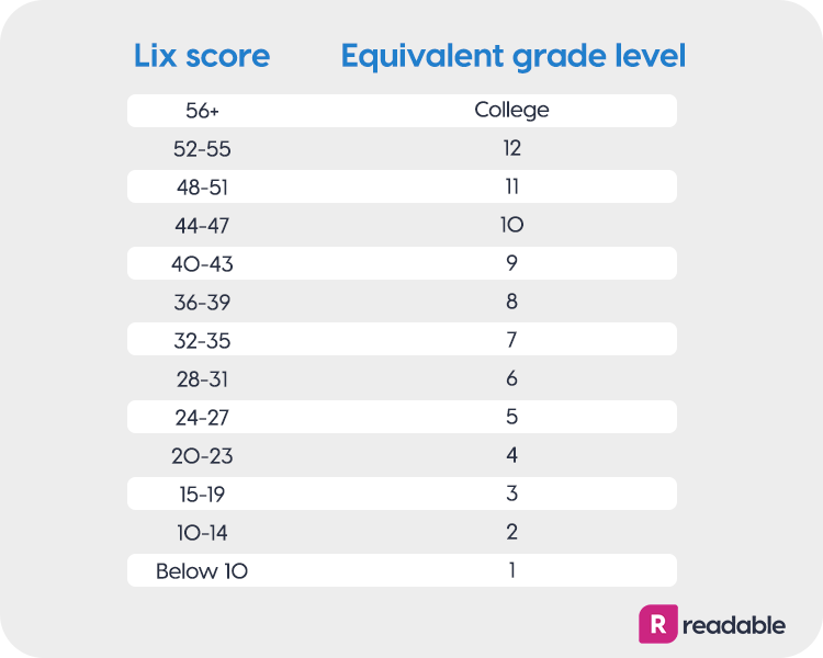 Lix score conversion table | Readable, free readability test
