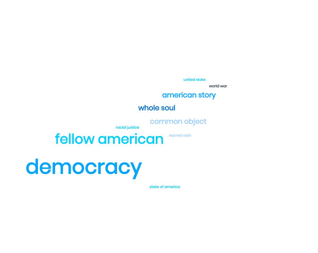 Joe Biden inaugural speech word cloud. Common words include 'democracy' and 'fellow American' | Readable, free readability test