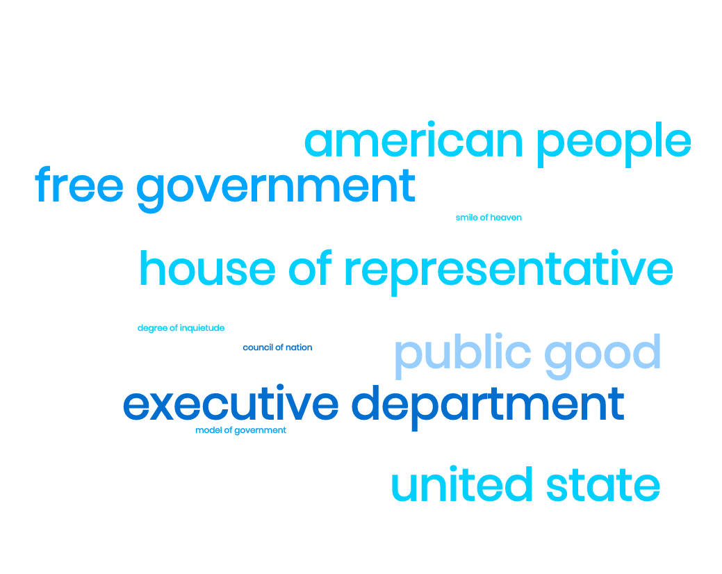 George Washington inaugural speech wordcloud, common phrases include 'public good', 'house of representatives'| Readable, free readability test