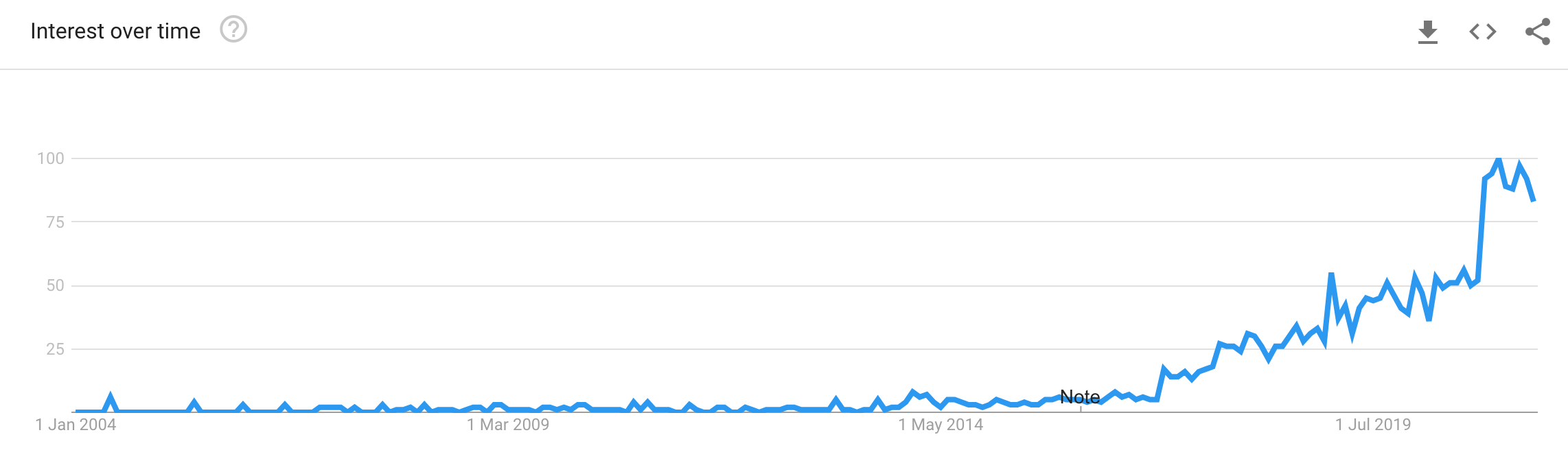 Google Trends chart showing consistent growth of term 'side hustle'